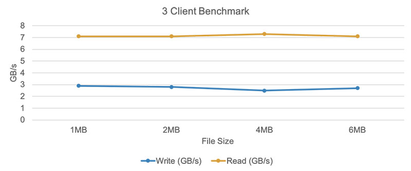 3 Client Benchmark