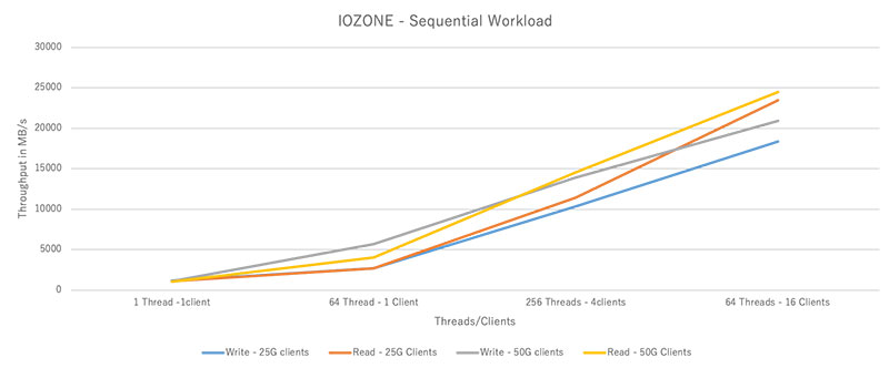 IOZONE - Sequential Workload