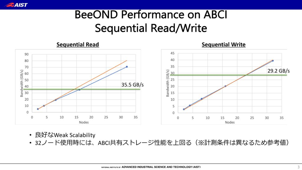 ABCI and BeeOND benchmark