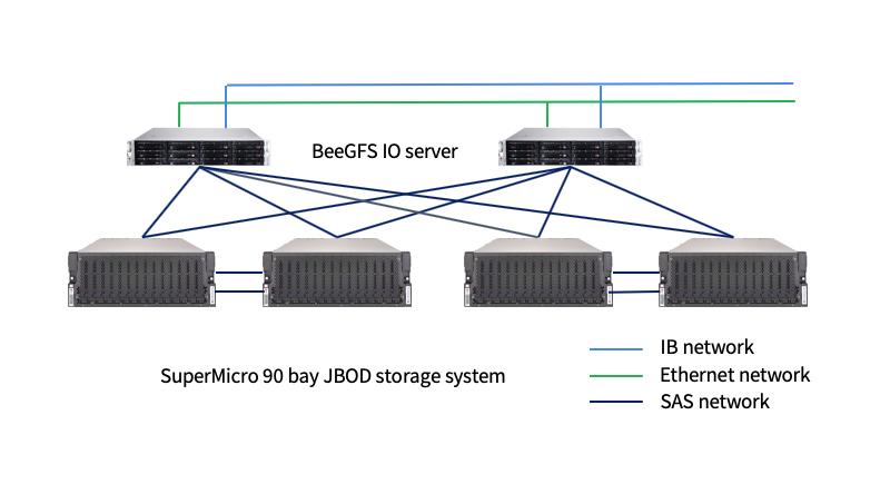 storagesystemtopology